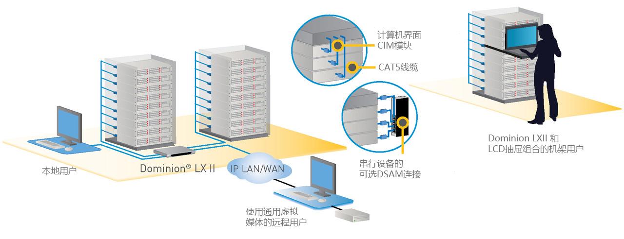 lx ii diagram