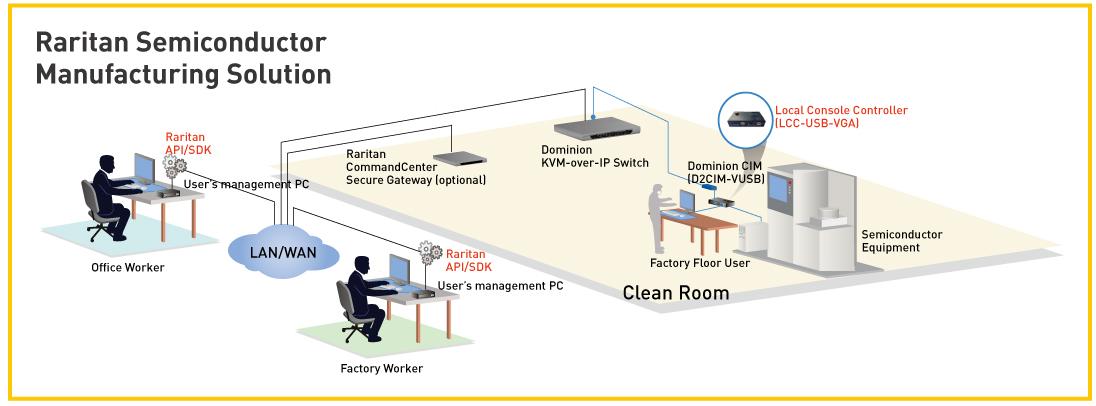Raritan Semiconductor Manufacturing Solution