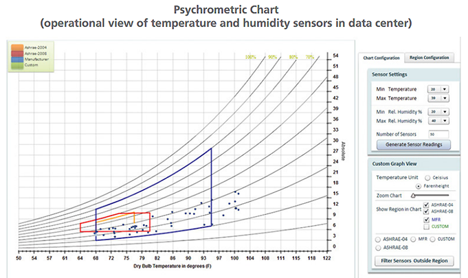 Data Center Humidity - Psychometric Chart