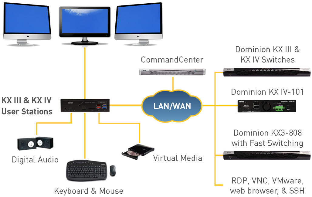 KVM Switch | KVM over IP | Dominion KX III - Raritan
