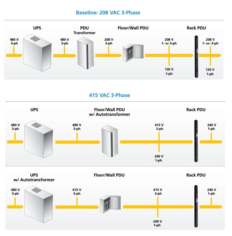 Data center baseline 208 VAC 3 phase data center power distribution white paper raritan