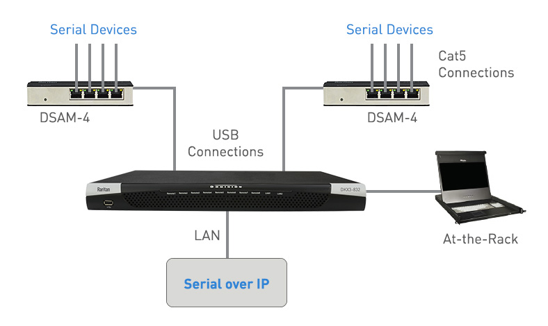 True Serial Access with Dominion Serial Access Modules