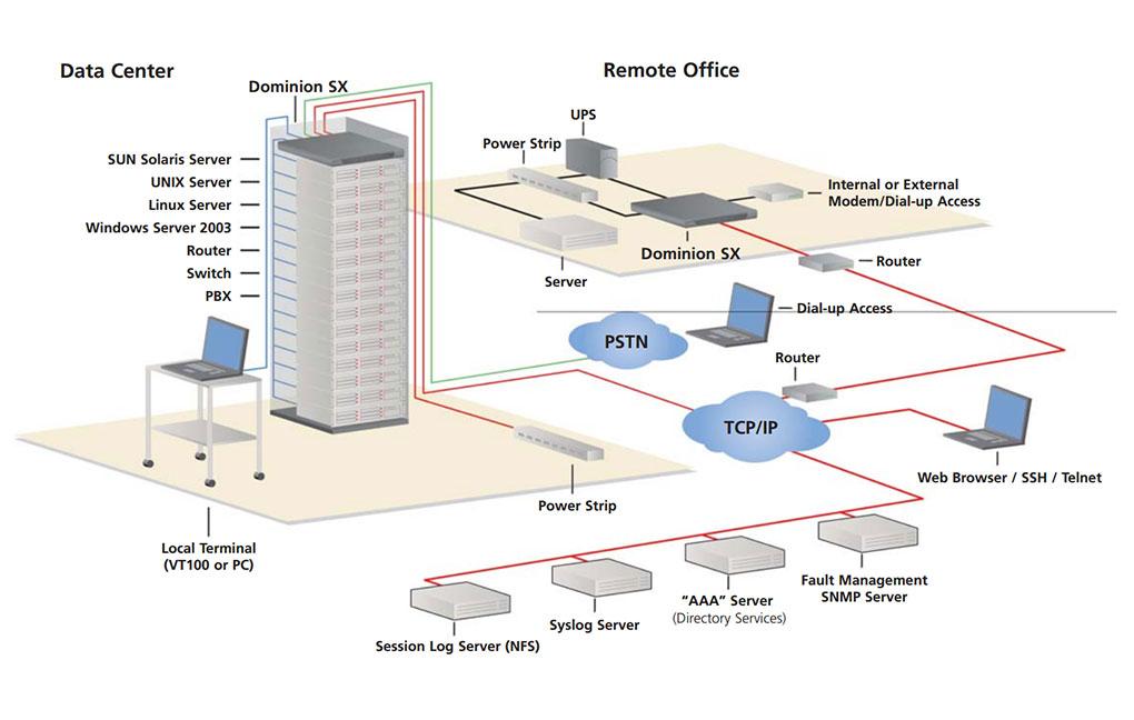 Remote Serial Console   Dominion SX - Raritan
