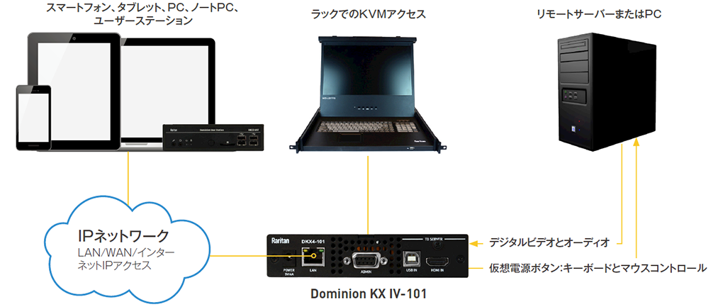 4k-kvm-over-ip-switch-topology-diagram
