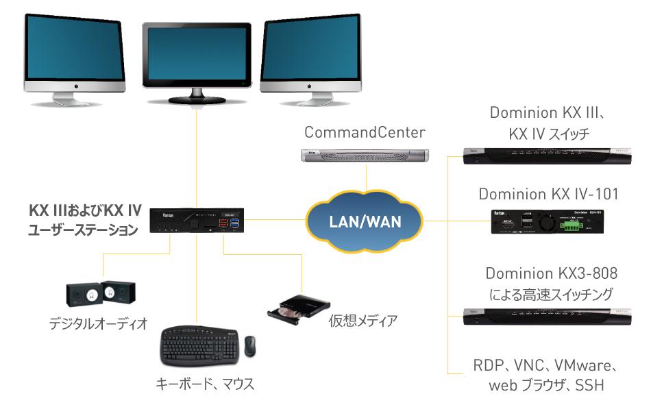 Dominion KX IIIおよびKX IV ユーザーステーション 構成例